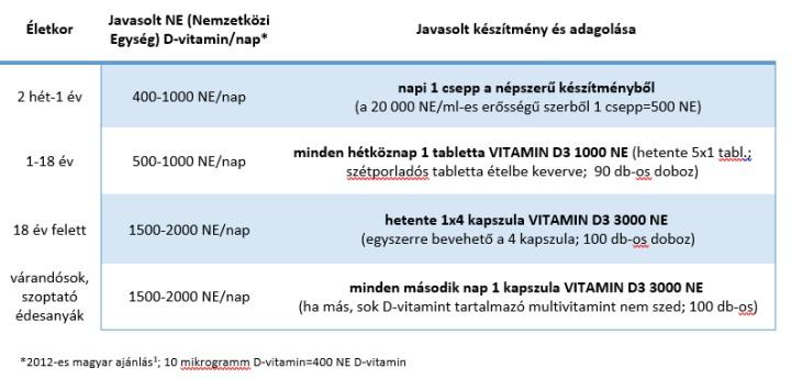 magas dózisú D-vitamin